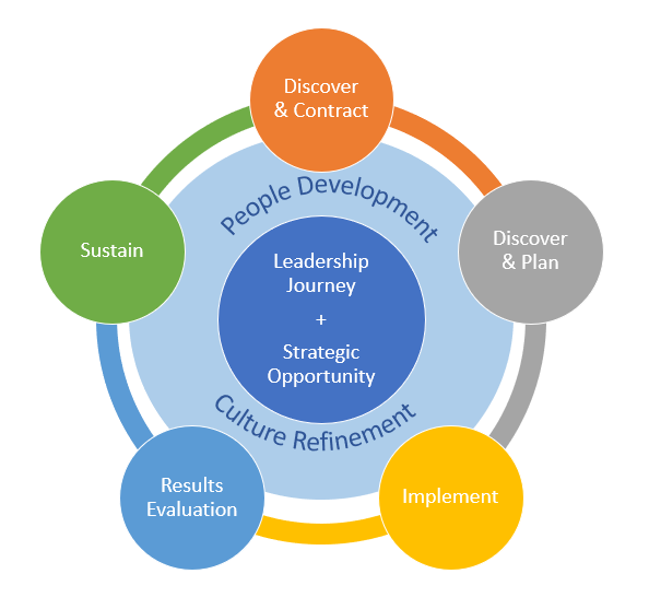 Leadership Journey Graphic